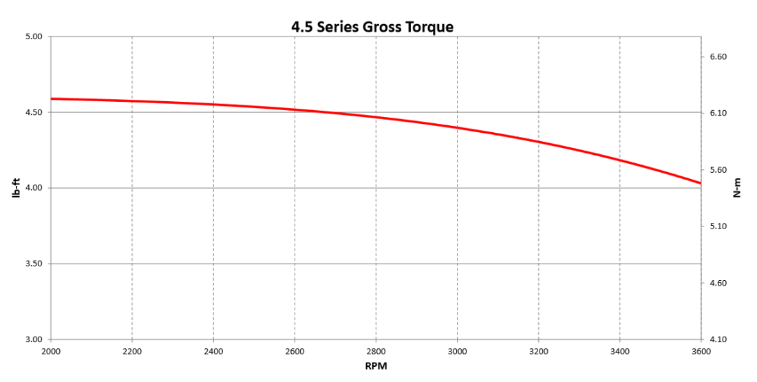 e450 engine series gross torque