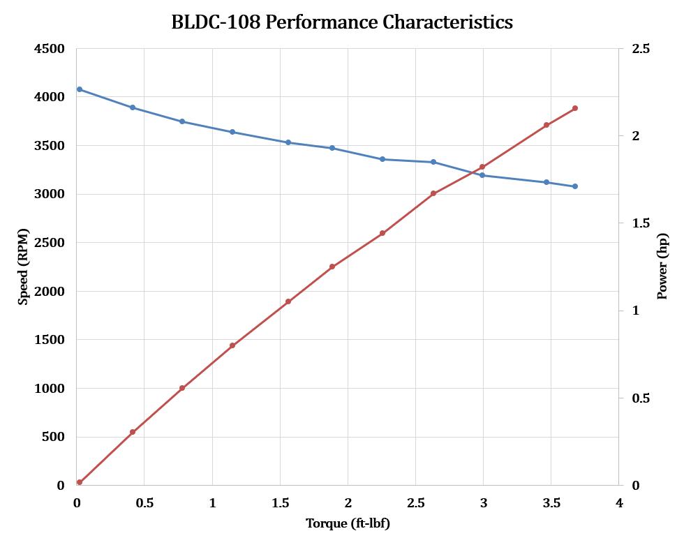 BLDC-108 speed torque power