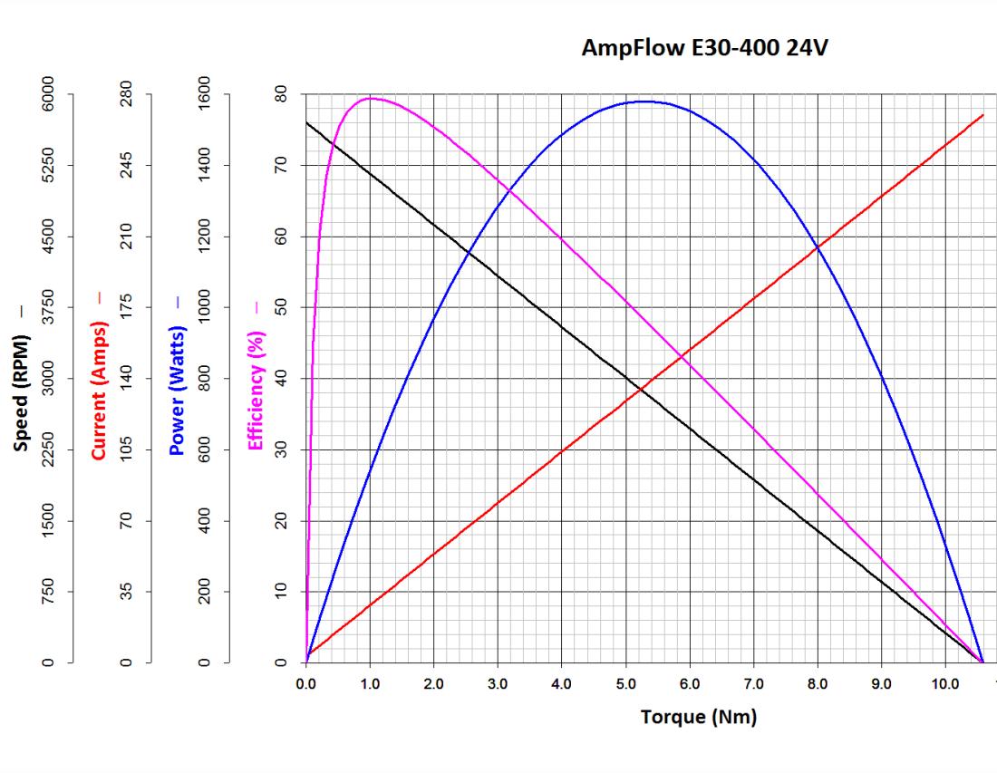 E30-400_Chart