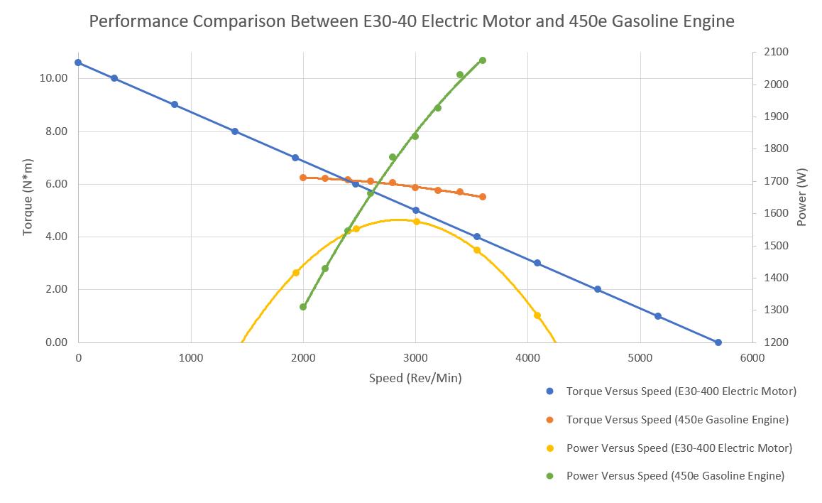 Gas Versus Electric Comparison