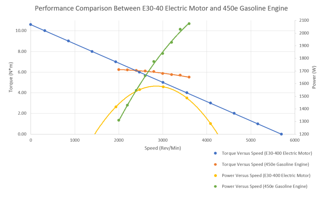 Gas Versus Electric Comparison