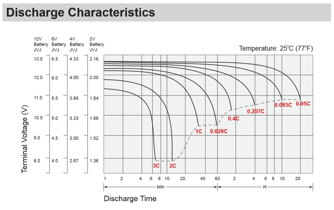 SP12-35 Discharge Characteristics